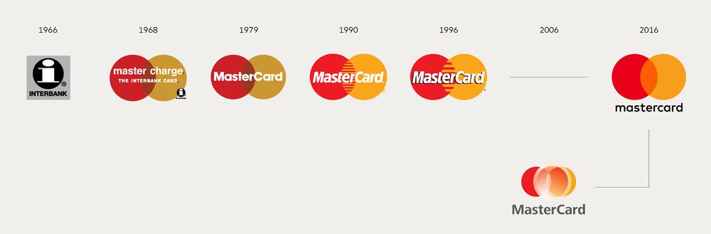 mastercard_logo_evolution