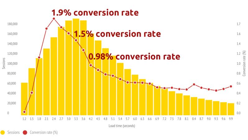 Các yếu tổ ảnh hưởng đến tỉ lệ chuyển đổi trên website