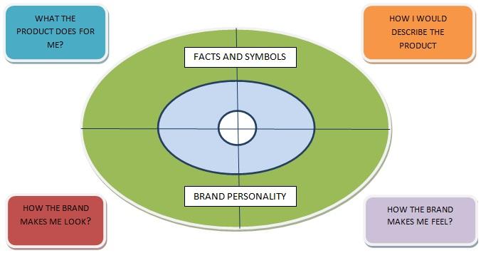 Bản sắc thương hiệu là gì? Những sai thường gặp trong xây dựng thương hiệu