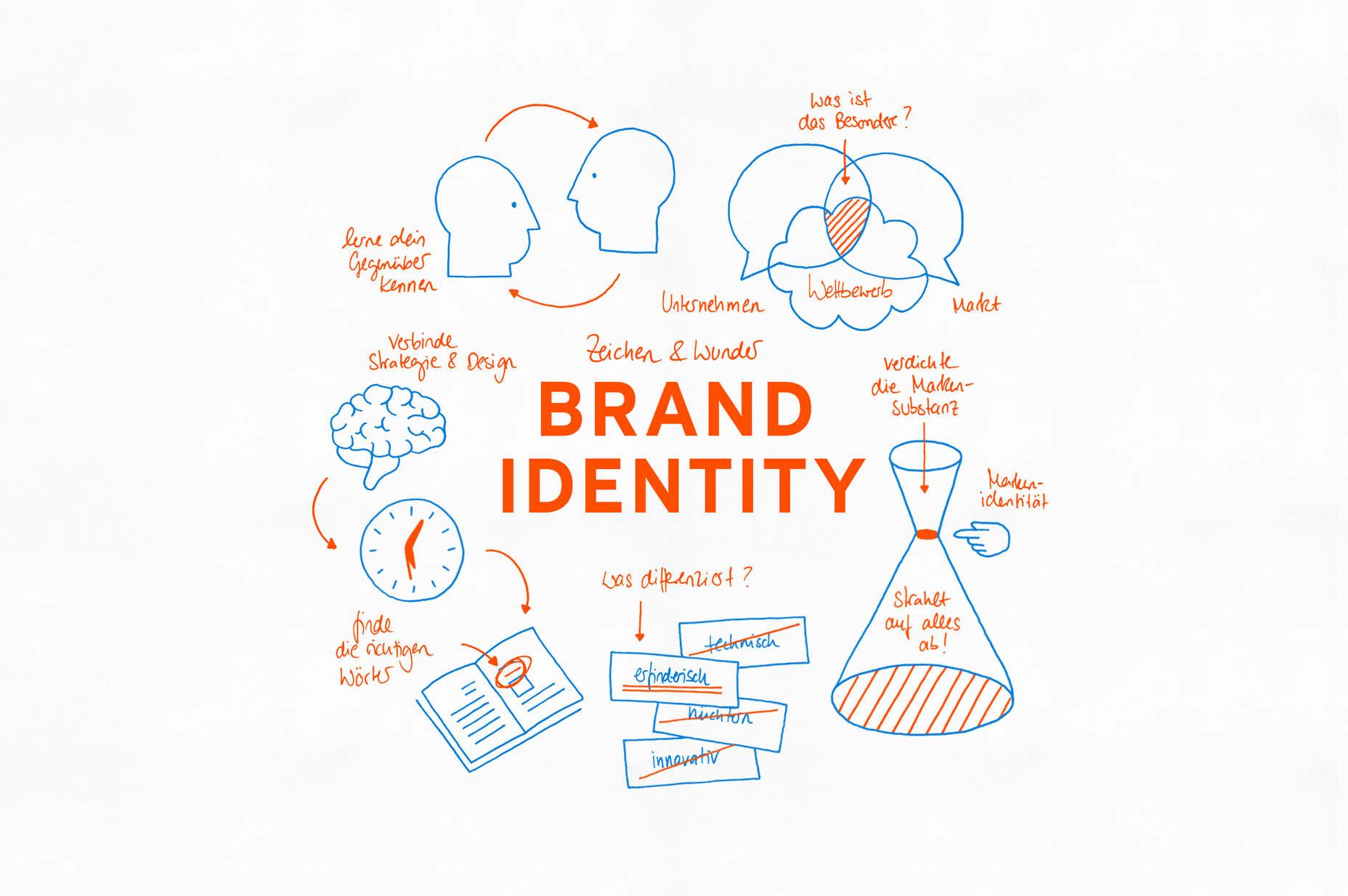Thiết kế nhận diện thương hiệu xấu gây thiệt hại nhiều hơn bạn nghĩ