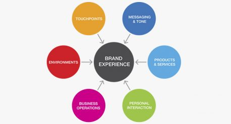 authentic-brand-experience