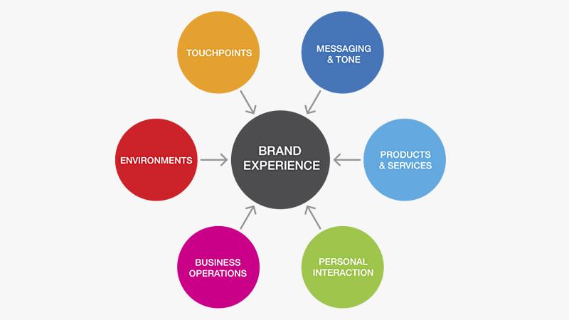 Trải nghiệm thương hiệu: Lối đi đột phá cho doanh nghiệp