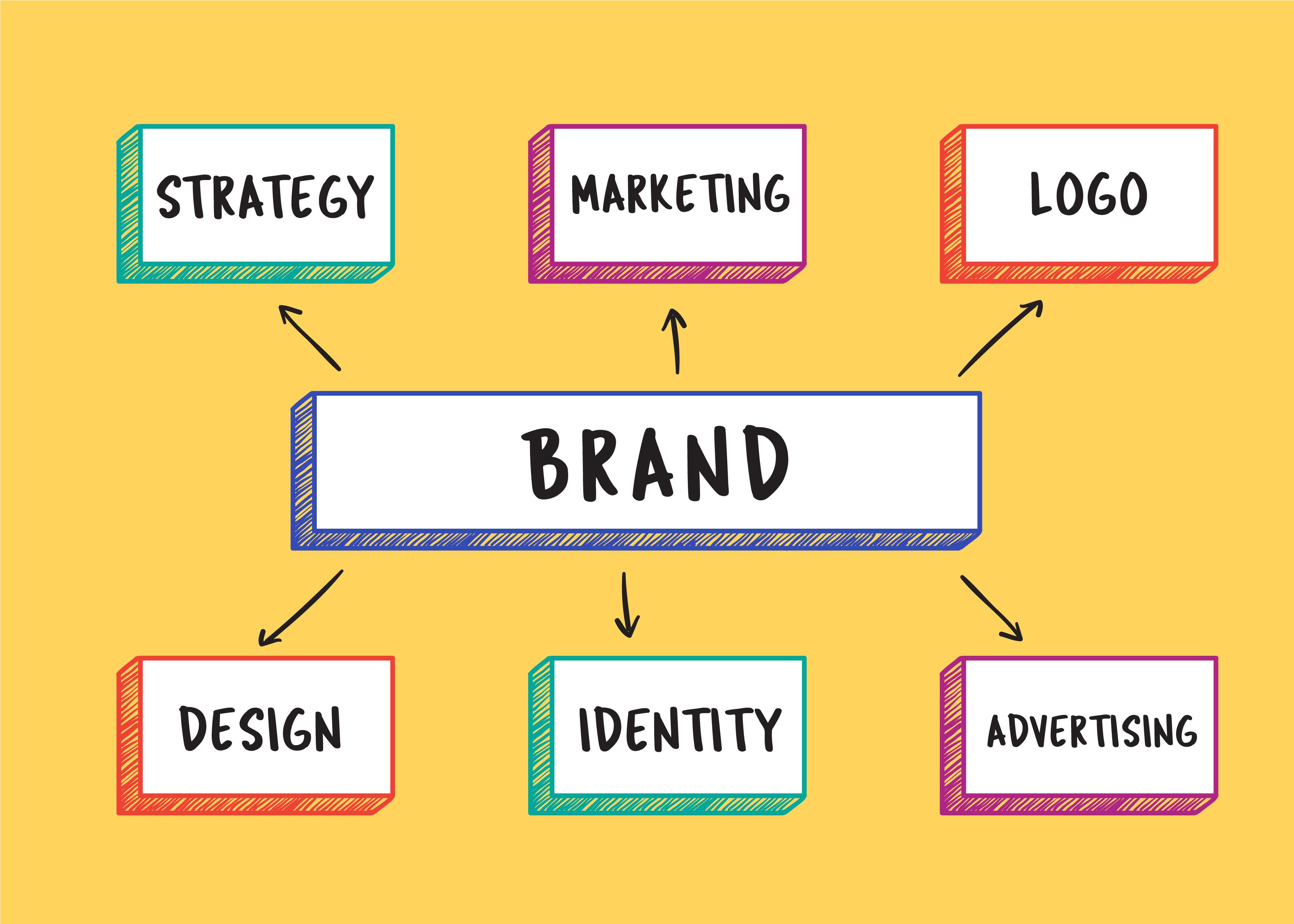 Tại sao cần xây dựng hệ thống nhận diện thương hiệu chuyên nghiệp?