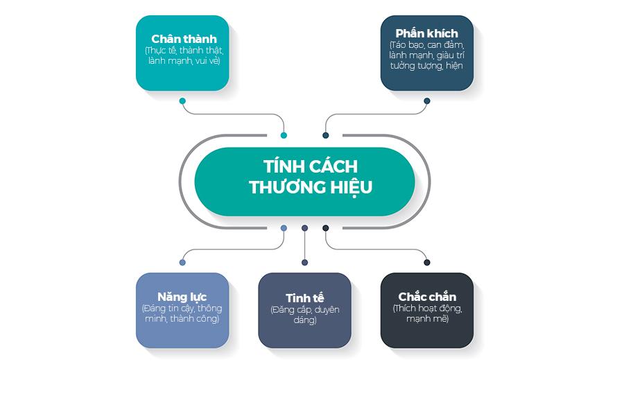 tinh-cach-thuong-hieu-1