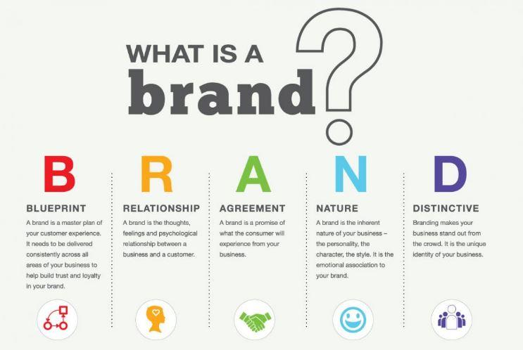 Tìm hiểu khái niệm thương hiệu là gì?