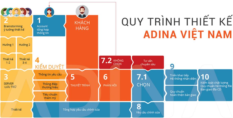 Quy trình thiết kế bộ nhận diện thương hiệu tại Adina Việt Nam