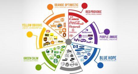 Ý nghĩa màu sắc trong thiết kế logo