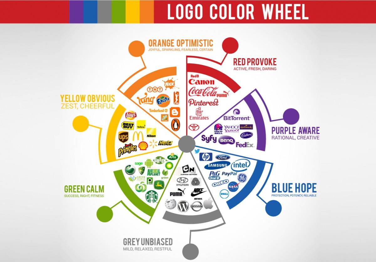 Kết hợp màu sắc trong thiết kế logo